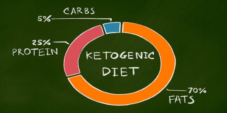 Keto food list percentages